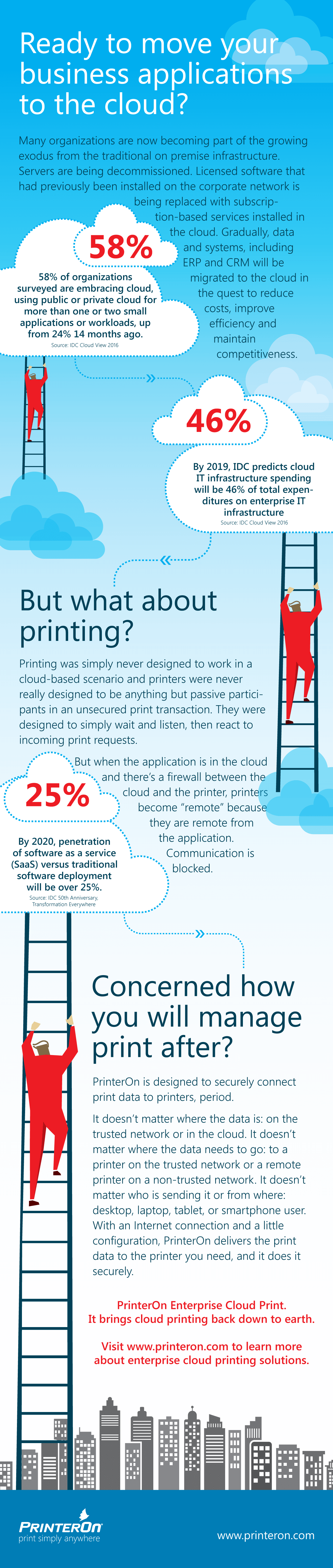 Managed Cloud Print Services from PrinterOn