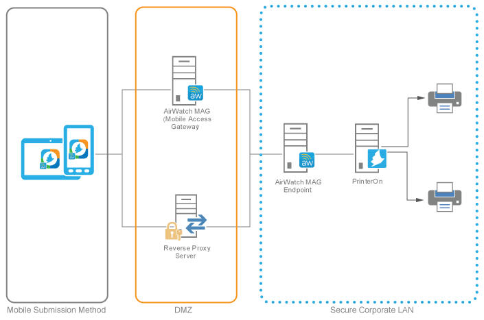 PrinterOn for AirWatch architecture