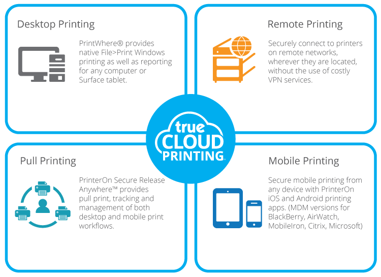 PrinterOn cloud printing solutions