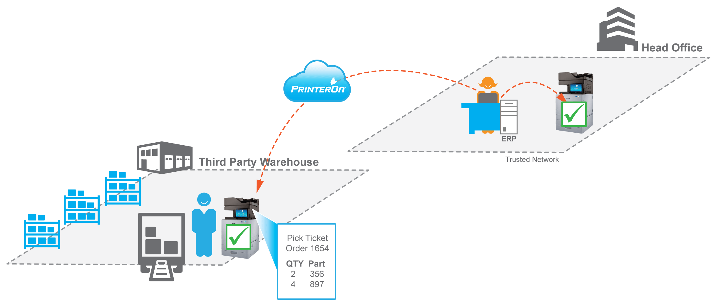 secure remote printing from an ERP with PrinterOn