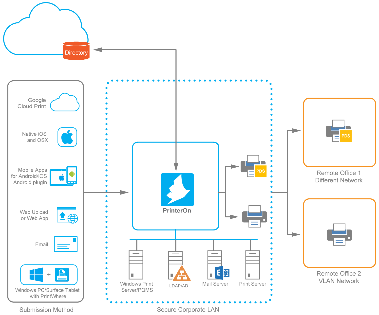 PrinterOn hybrid cloud deployment