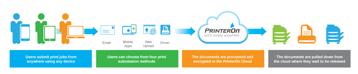 How cloud printing works